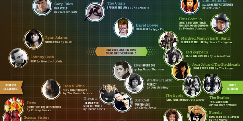 Infographic: Courageous + Contentious Cover Songs